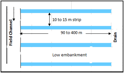 Border Strip Method